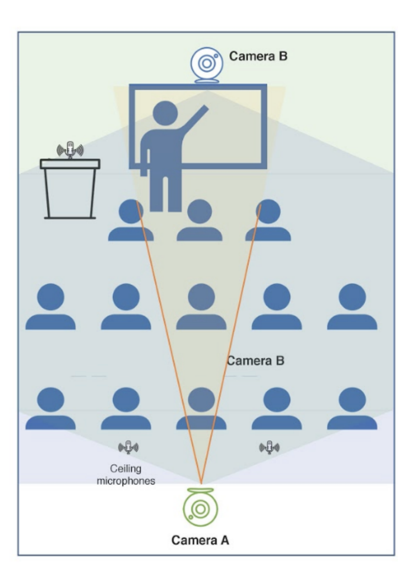 Diagram showing classroom with two cameras: camera A in the front, and camera B in the back, with ceiling microphones